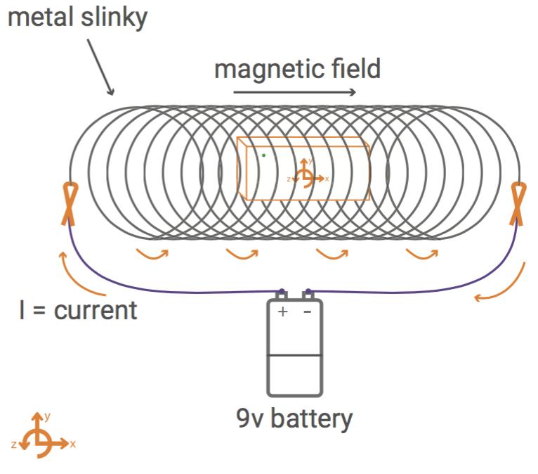 Magnetic Field in a Slinky | PocketLab Support