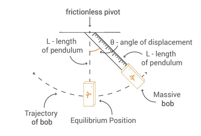 Simple Pendulum Motion Pocketlab Support