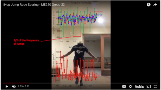 Sensor data used for jump rope workout
