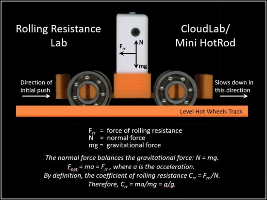 CloudLab Rolling Resistance Dynamics
