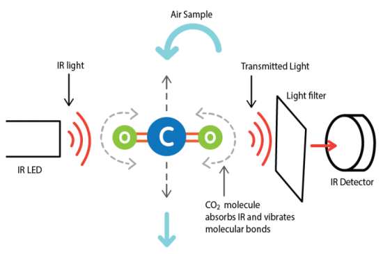 Carbon Dioxide Sensor in PocketLab Air