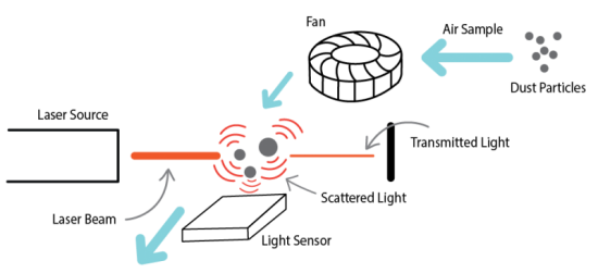 PM Sensor Diagram